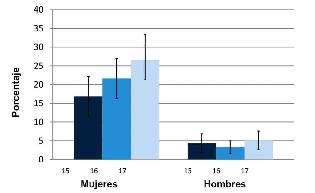 Estadísticas de agresión sexual en adolescentes